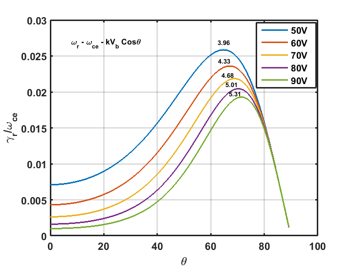 Growth of Whistler mode computed at different electron energies at different phase angles (θ) for LVPD plasma parameters