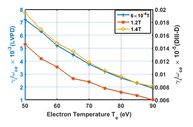 Growth of Whistler mode computed for DIII-D parameters compared with the LVPD observations with background plasma temperature (T_e)