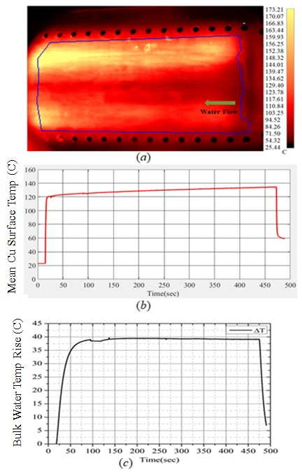 Fig.2: IR image (a), mean surface temperature of cooling plate (b) and bulk water temperature rise (c) during long pulse (458 s) HHFT with scanned EB beam of 2.5 MW/m^2.