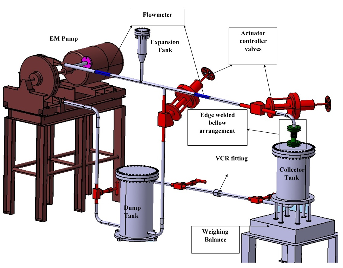 Fig-1: Schematic of the experiment facility for absolute calibration of flowmeter for high temperature liquid metals