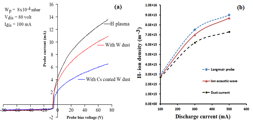 (a) Typical Langmuir probe characteristics, (b) negative hydrogen ion density measurement in three different ways.