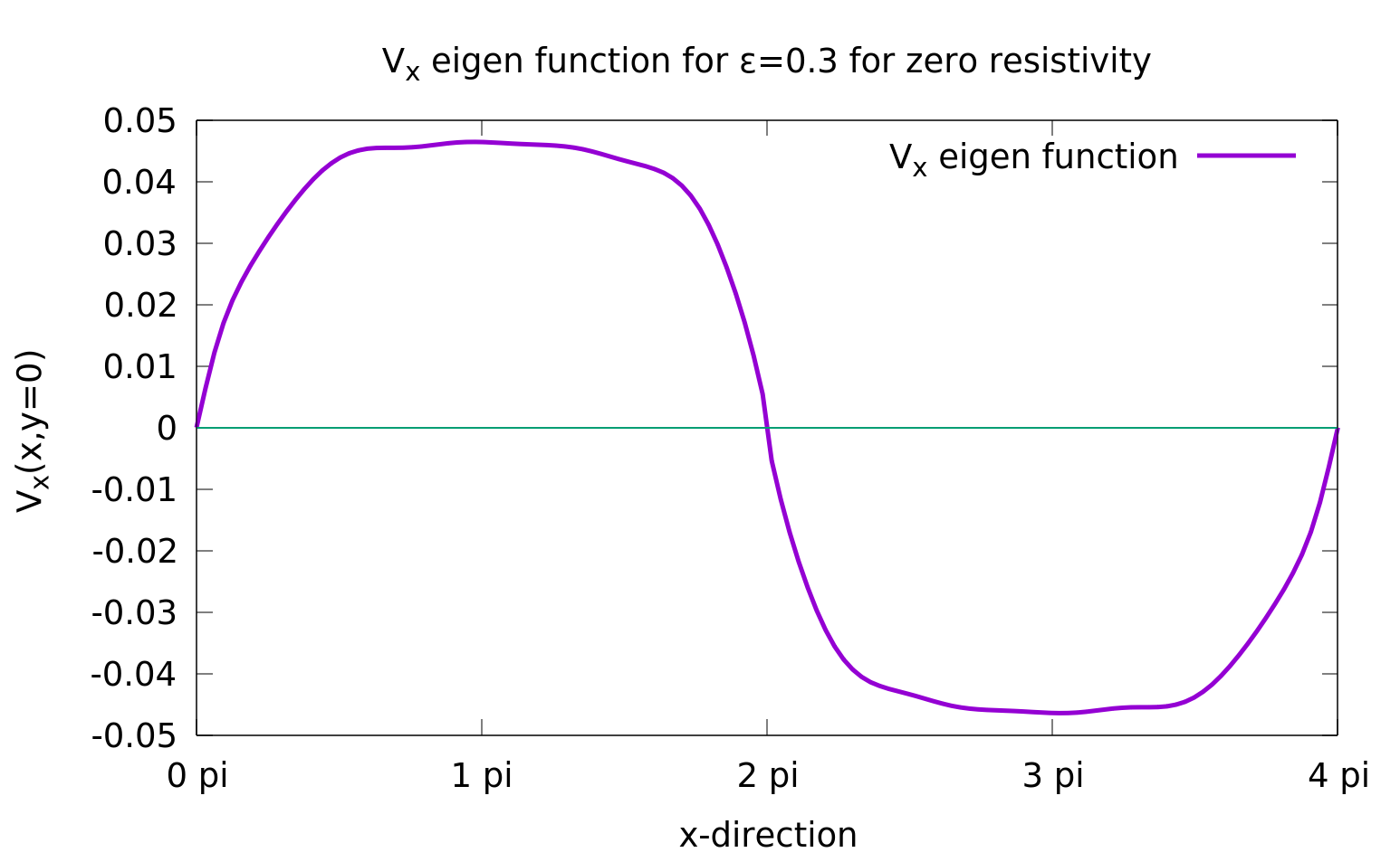 Eigenfunctions of x-component of velocity from our code
