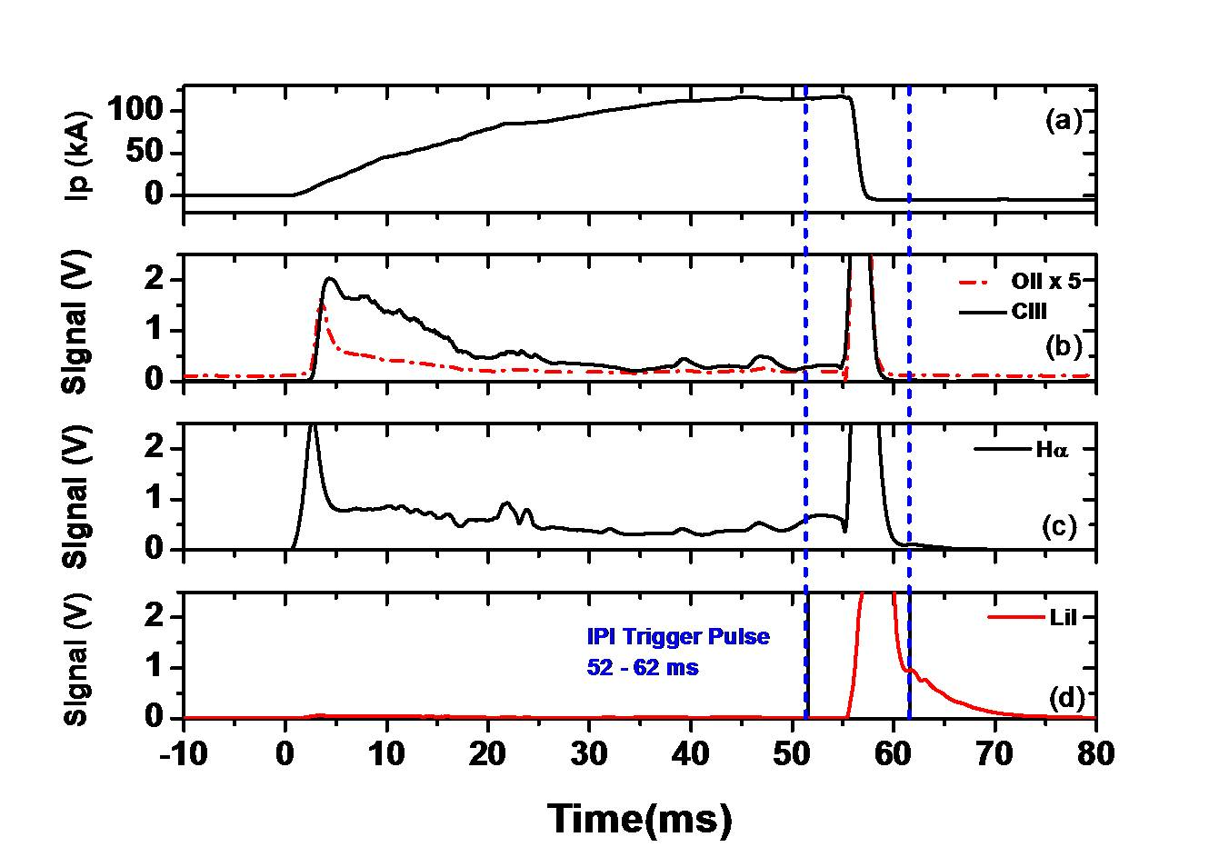 Shot no #33317, a typical IPI discharge of 118 kA plasma current and 58 ms duration (c). IPI pulse present at 52-62 ms (d), this sharply mitigates the plasma disruption after the pulse, which is also reflected in impurity and Hα signal (a) & (b).