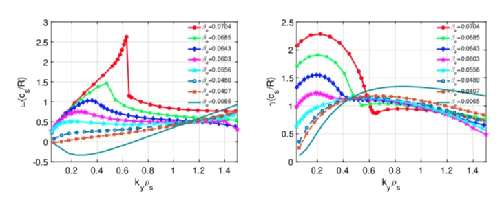 Real frequency (left) and growth rate (right) for equilibria with different  β_e values.