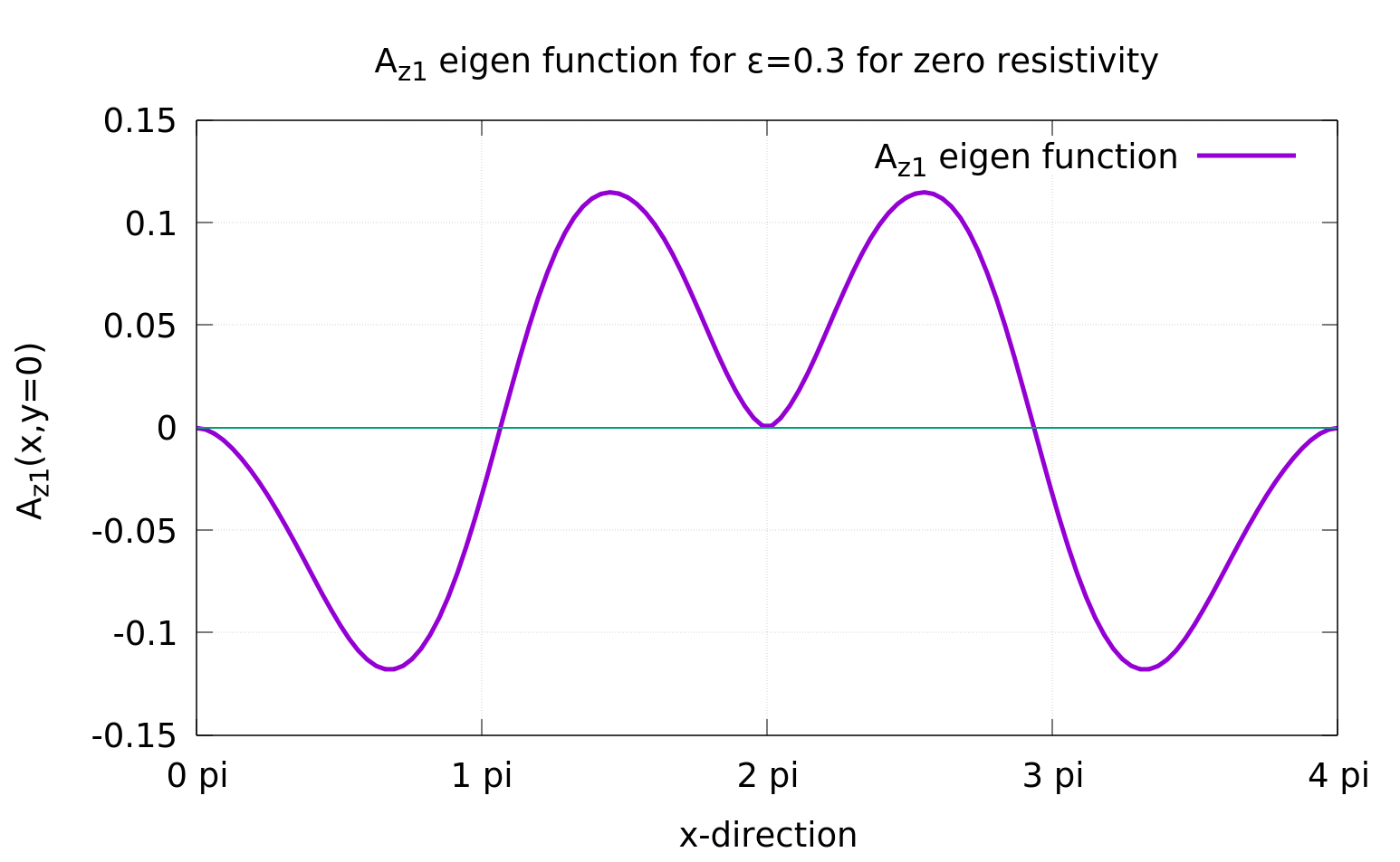 Eigenfunctions of perturbed vector potential from our code