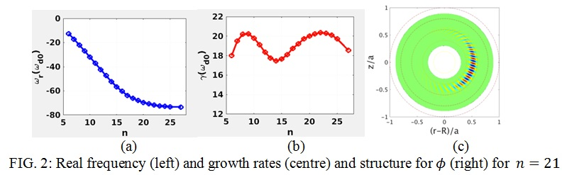 FIG. 2: Real frequency (left) and growth rates (centre) and structure for ϕ (right) for  n=21