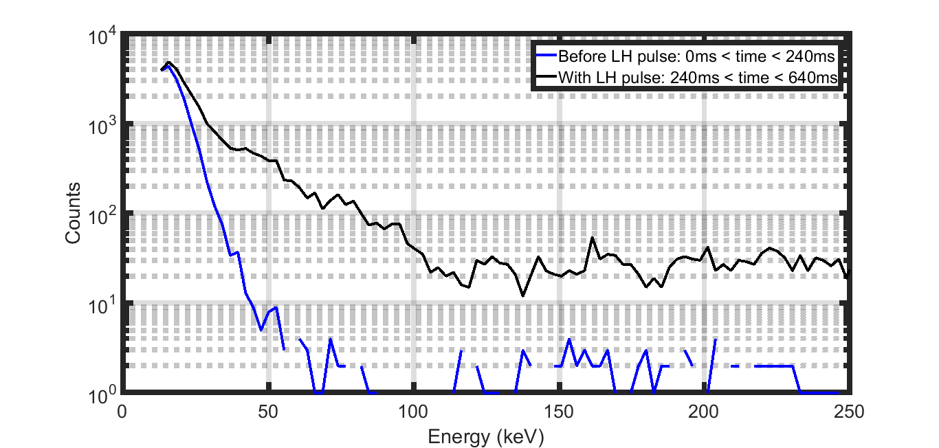 The pulse height analysis of CdTe detector signals with and with LH power is shown.