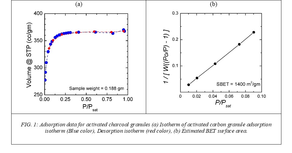 Adsorption data for activated charcoal granules (a) Isotherm of activated carbon granule adsorption isotherm (Blue color), Desorption isotherm (red color), (b) Estimated BET surface area.