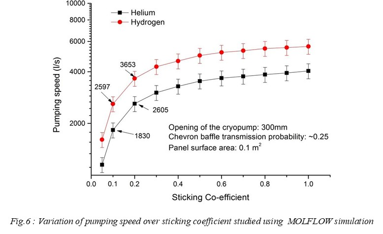 Variation of pumping speed over sticking coefficient studied using  MOLFLOW simulation