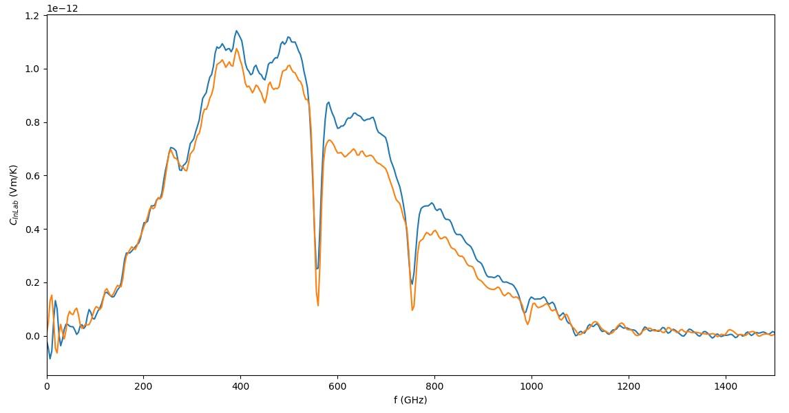 Figure-1: Calibration Factor