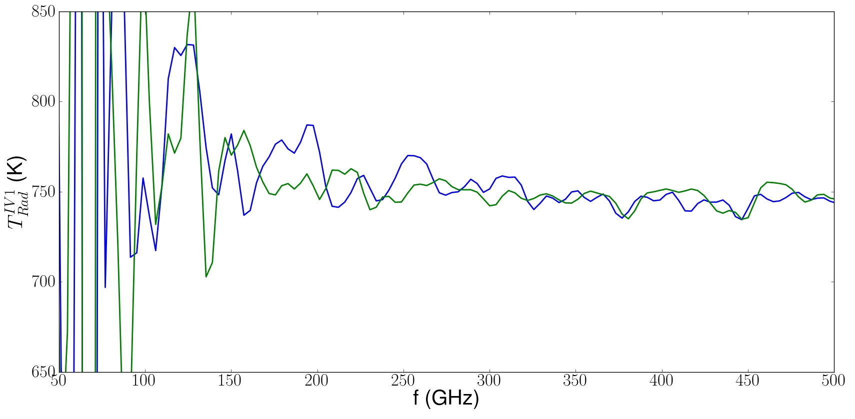 Figure-2: Radiation Temperature