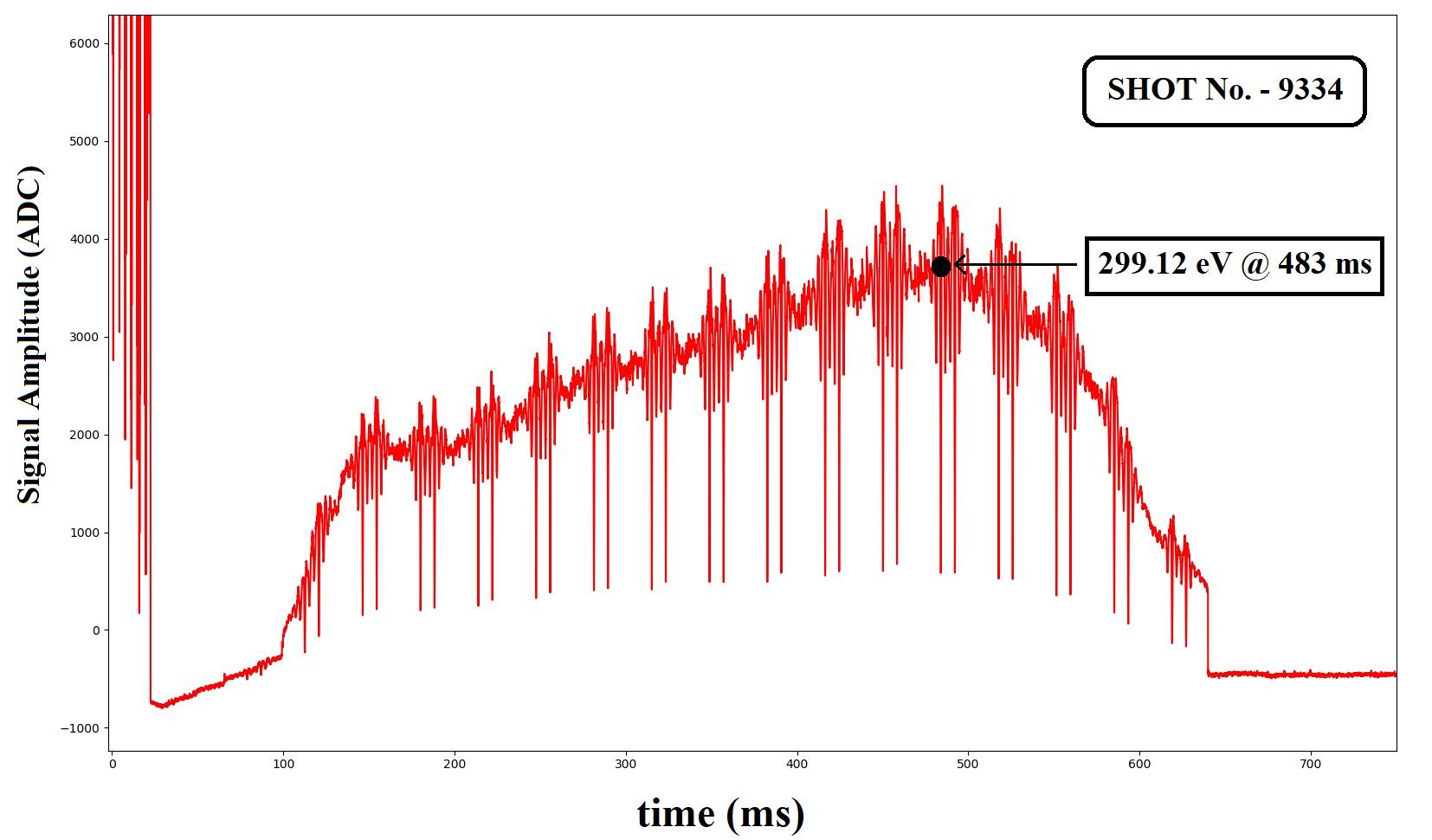 Figure-3: Plasma Data