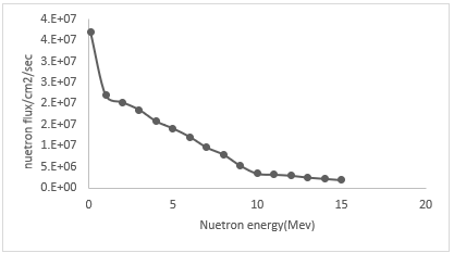 Neutron flux expected at cryostat seam