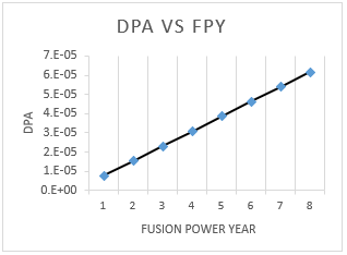 DPA Vs FPY(Fusion power Year) for ITER