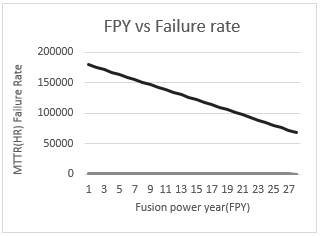 FPY(Fusion power year)Vs Failure rate(Mean time between failure)