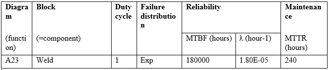 MTTF calculation for ss304 for ITER
