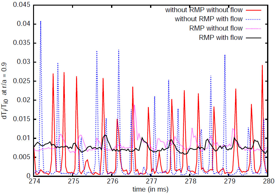Time series of temperature fluctuations exhibiting ELMs in presence of RMP and flows.