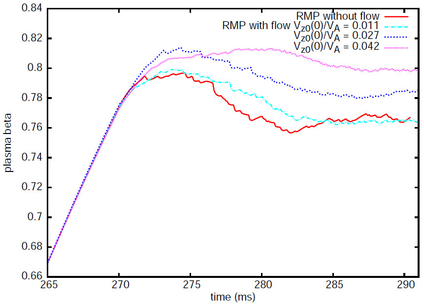 Time evolution of plasma β in presence of RMP and flows.