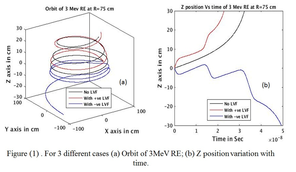 For 3 different cases (a) Orbit of 3MeV RE; (b) Z position variation with time.