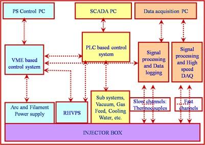 scada block diagram ppt scada image wiring diagram plc block diagram the wiring diagram on scada block diagram ppt